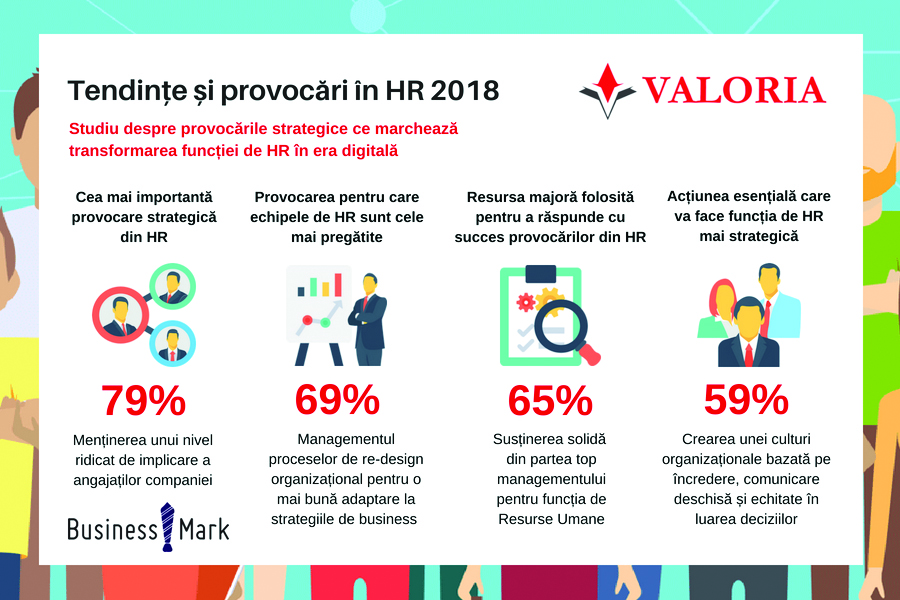 Tendinte in HR 2018 RO