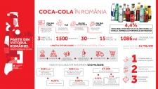 Cifrele anului 2018 pentru Coca-Cola în România – 594 milioane euro valoare adăugată pe întregul lanț de valoare, peste 1 milion de euro pentru comunitățile locale