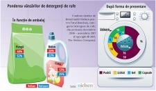 Inovațiile de formulă și de ambalaj vor schimba radical piața detergenților de rufe