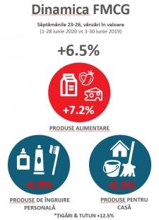 RetailZoom: Prima lună din sezonul estival a adus o creștere a vânzărilor de alimente și o scădere pe segmentul produselor de îngrijire personală