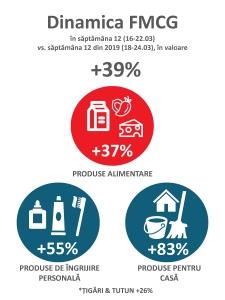 Jurnal RetailZoom, ediția a 4-a: Iureșul s-a mai domolit, o parte din vânzări se mută în online. Acum apar scumpirile; paradoxal, crește și cererea de produse premium