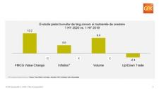 GfK: Discounterii, +37% la încasări în Sem. 1, au profitat de schimbarea comportamantului de cumpărare – mai rar, dar mai mult
